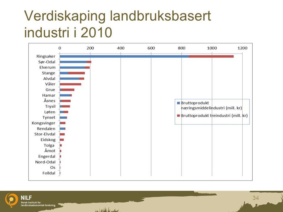 Verdiskaping landbruksbasert industri i 2010 34