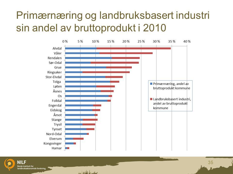 Primærnæring og landbruksbasert industri sin andel av bruttoprodukt i 2010 35