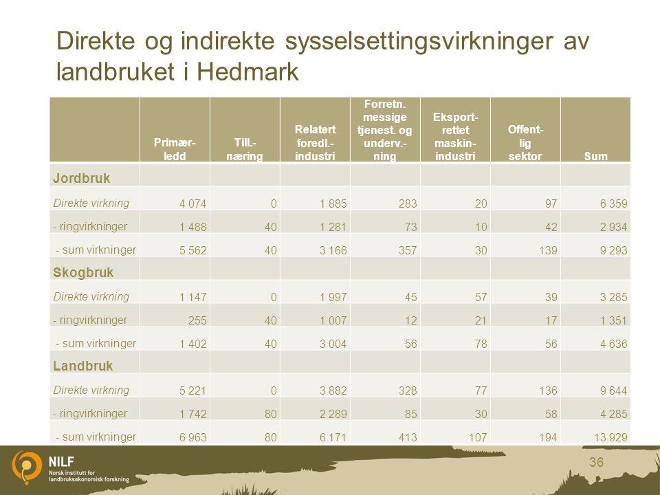 Direkte og indirekte sysselsettingsvirkninger av landbruket i Hedmark Primær- ledd Till.- næring Relatert foredl.- industri Forretn. messige tjenest.