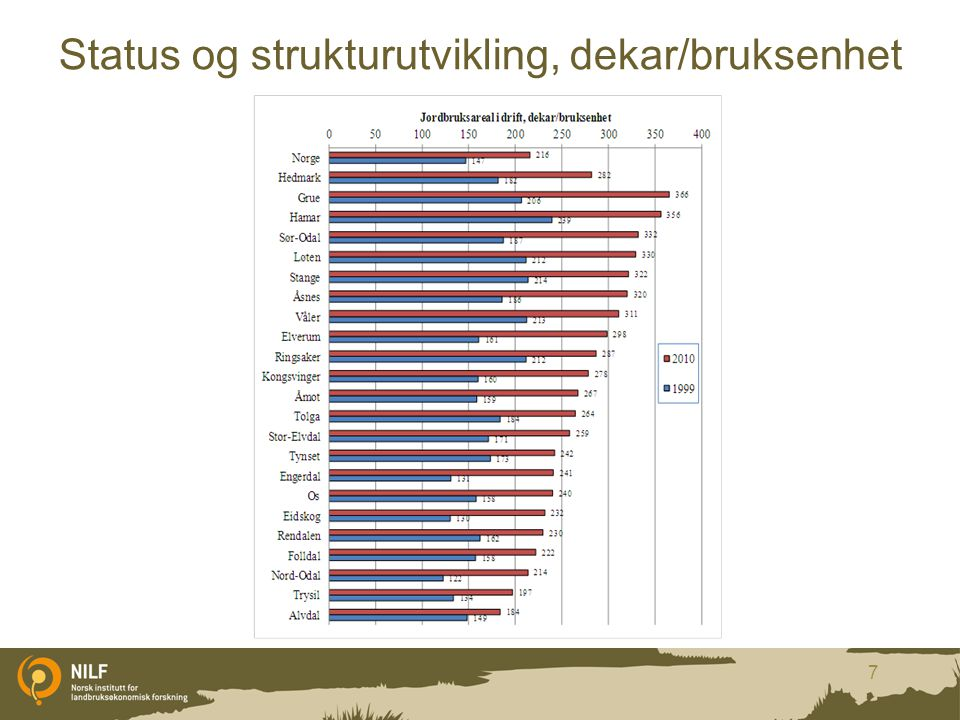 Status og strukturutvikling, dekar/bruksenhet 7