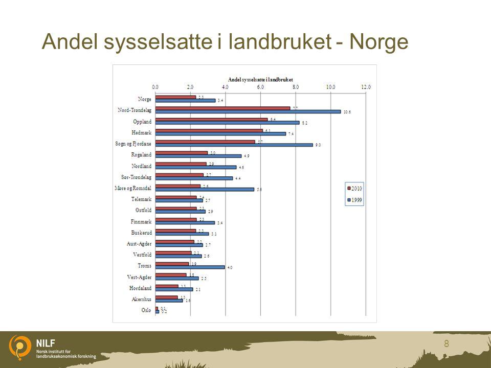 Andel sysselsatte i landbruket - Norge 8