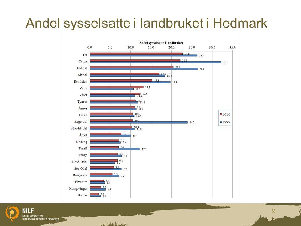 Sysselsetting landbruksbasert virksomhet i 2010 Hedmark Jordbruks- basert Skogbruks- basert Jordbruksbasert virksomhet 1885 Skogbruksbasert virksomhet 2008 Annen landbruksbasert næringsvirksomhet28345 Offentlig adm.