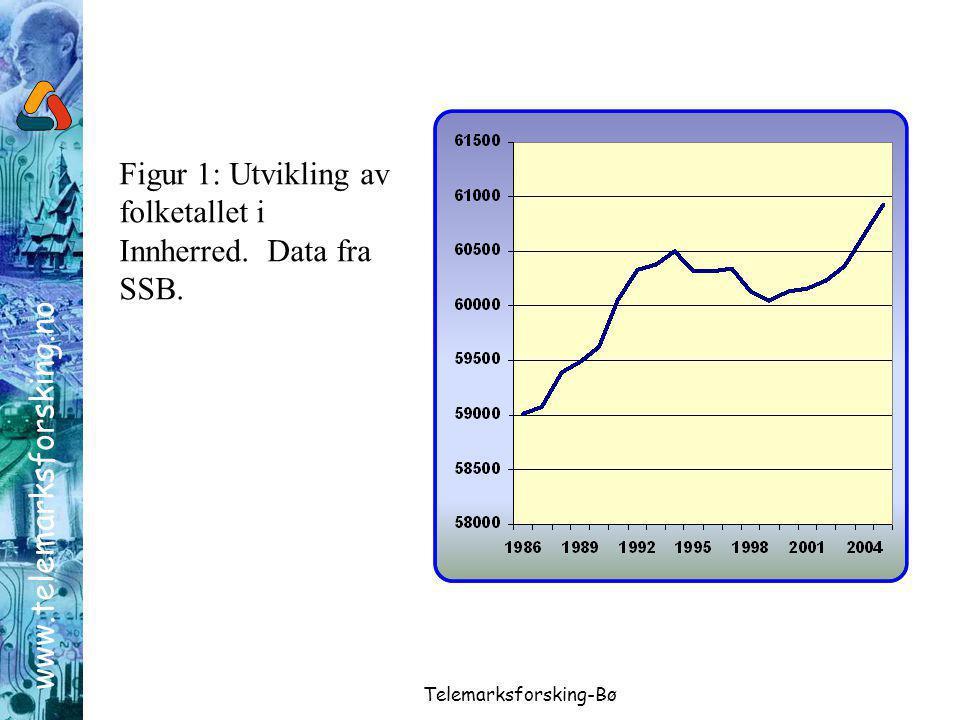 www.telemarksforsking.no Telemarksforsking-Bø Figur 1: Utvikling av folketallet i Innherred.