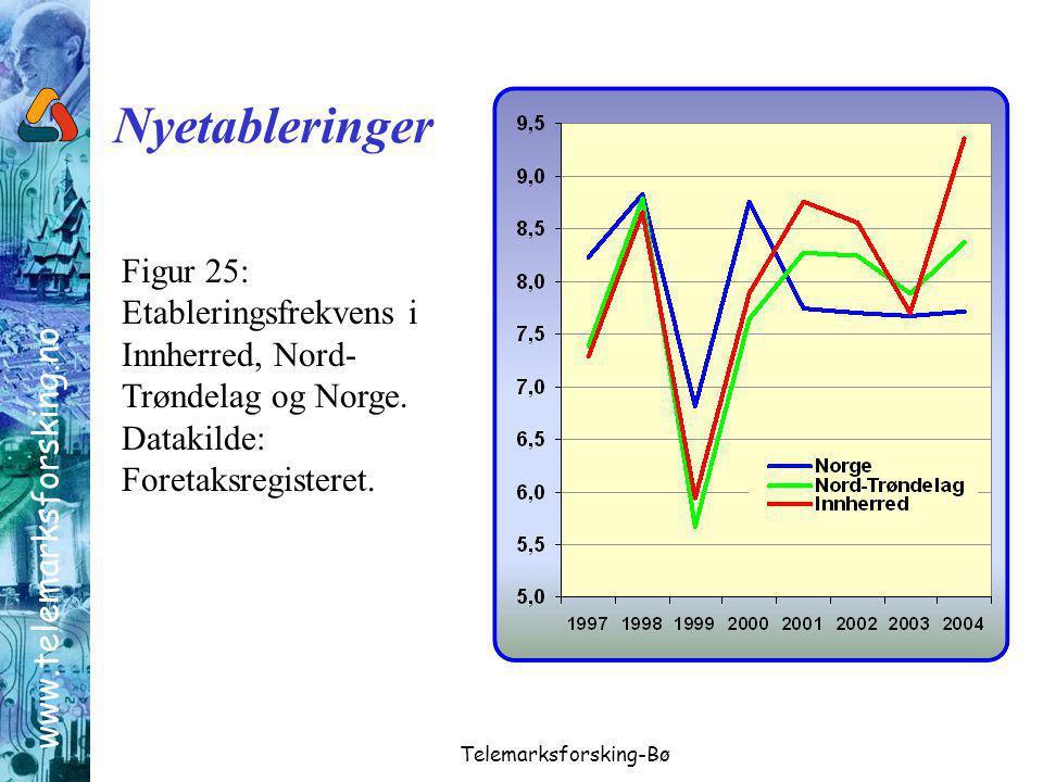 www.telemarksforsking.no Telemarksforsking-Bø Figur 25: Etableringsfrekvens i Innherred, Nord- Trøndelag og Norge.