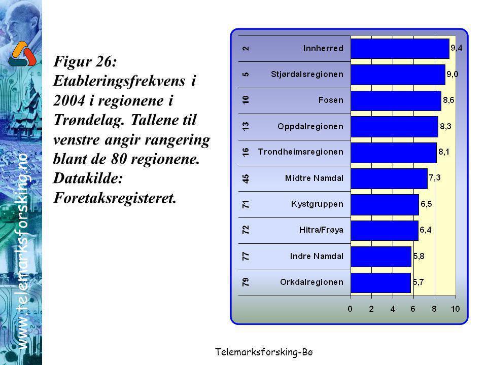 www.telemarksforsking.no Telemarksforsking-Bø Figur 26: Etableringsfrekvens i 2004 i regionene i Trøndelag.