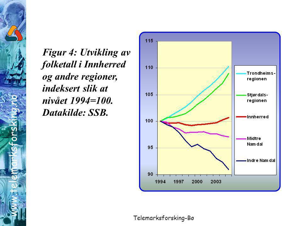 www.telemarksforsking.no Telemarksforsking-Bø Figur 4: Utvikling av folketall i Innherred og andre regioner, indeksert slik at nivået 1994=100.