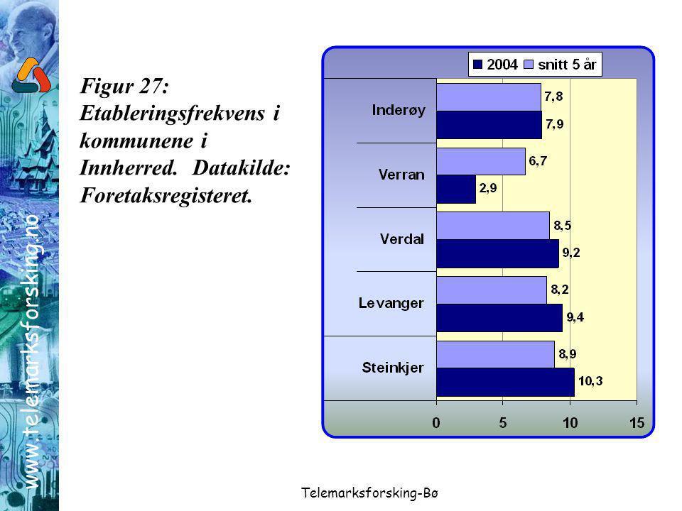 www.telemarksforsking.no Telemarksforsking-Bø Figur 27: Etableringsfrekvens i kommunene i Innherred.