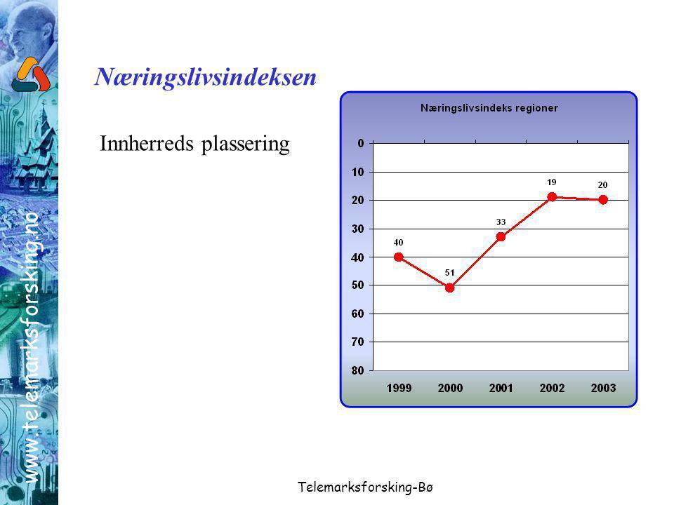 www.telemarksforsking.no Telemarksforsking-Bø Næringslivsindeksen Innherreds plassering