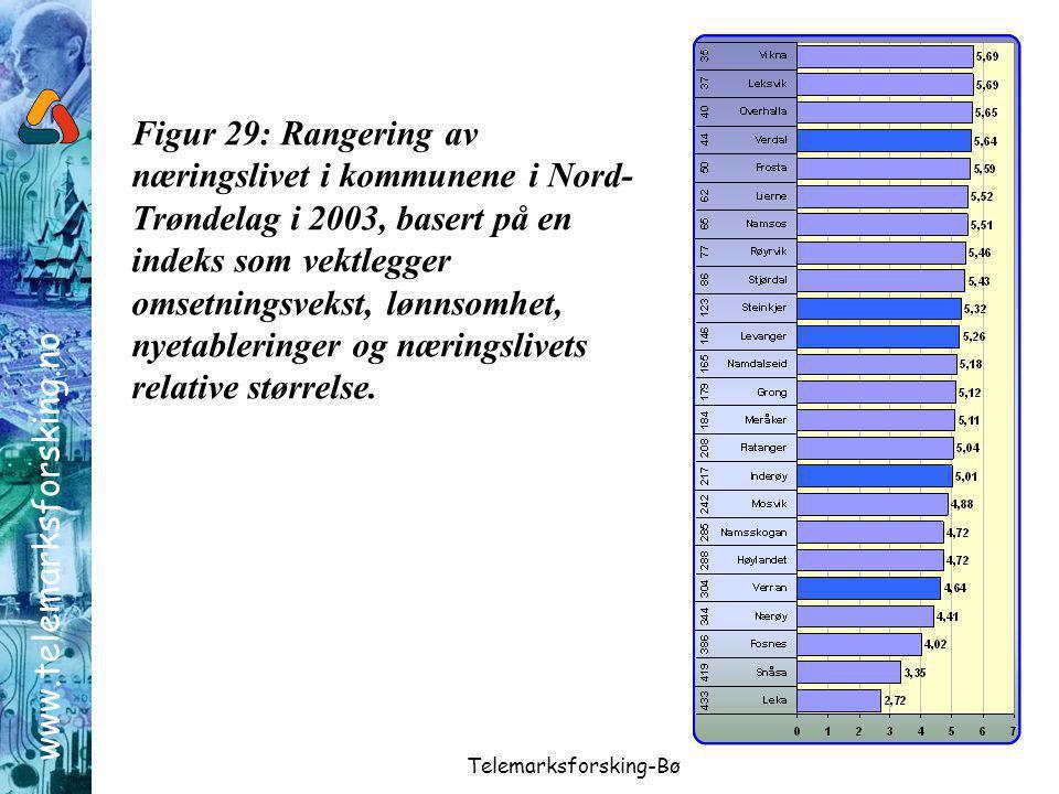 www.telemarksforsking.no Telemarksforsking-Bø Figur 29: Rangering av næringslivet i kommunene i Nord- Trøndelag i 2003, basert på en indeks som vektlegger omsetningsvekst, lønnsomhet, nyetableringer og næringslivets relative størrelse.