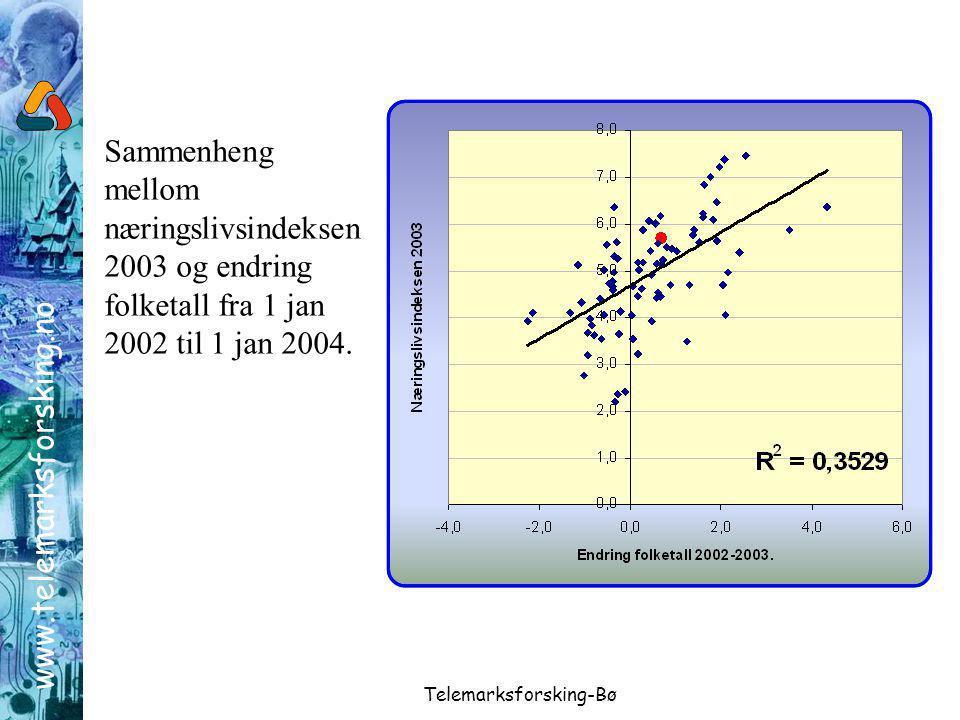 www.telemarksforsking.no Telemarksforsking-Bø Sammenheng mellom næringslivsindeksen 2003 og endring folketall fra 1 jan 2002 til 1 jan 2004.