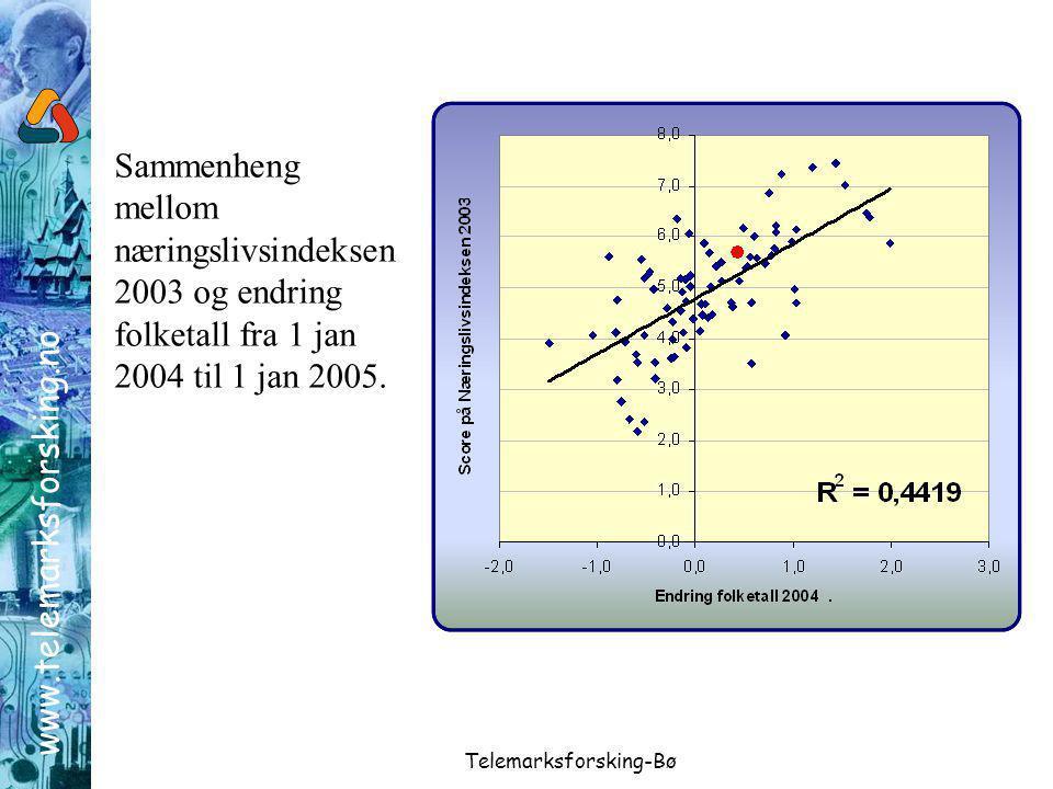 www.telemarksforsking.no Telemarksforsking-Bø Sammenheng mellom næringslivsindeksen 2003 og endring folketall fra 1 jan 2004 til 1 jan 2005.