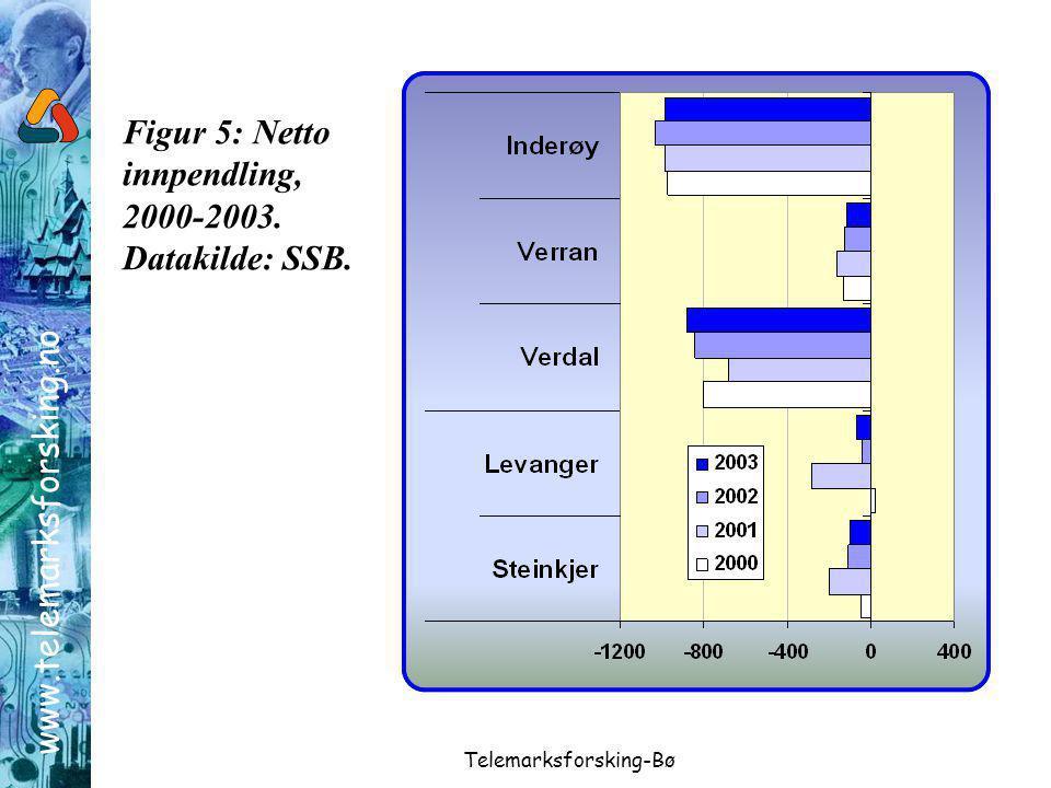 www.telemarksforsking.no Telemarksforsking-Bø Figur 5: Netto innpendling, 2000-2003.