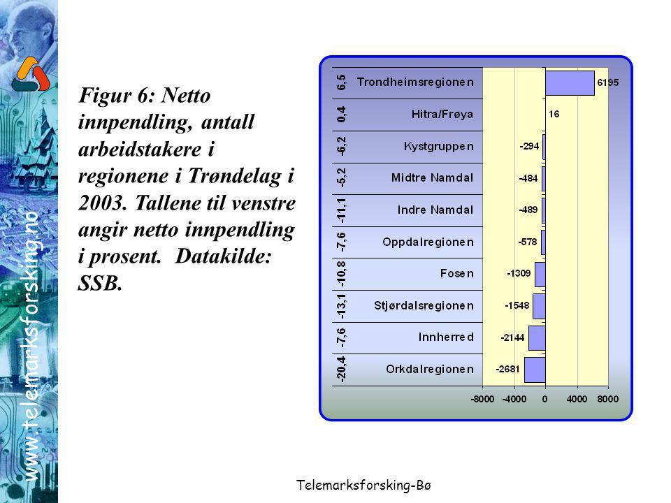 www.telemarksforsking.no Telemarksforsking-Bø Figur 6: Netto innpendling, antall arbeidstakere i regionene i Trøndelag i 2003.