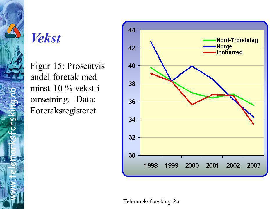 www.telemarksforsking.no Telemarksforsking-Bø Figur 15: Prosentvis andel foretak med minst 10 % vekst i omsetning.