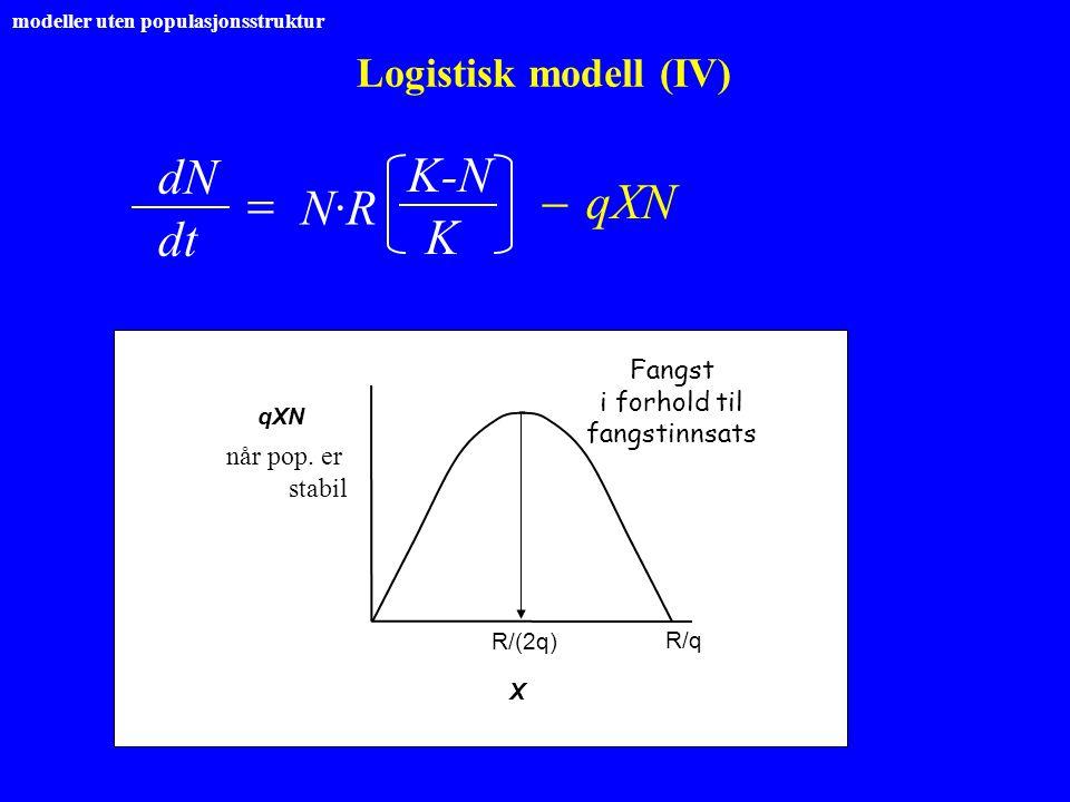 Logistisk modell (IV) X R/q når pop. er stabil R/(2q) dNdN  dt K-N K N·RN·R  qXN Fangst i forhold til fangstinnsats qXN modeller uten populasjonsstr
