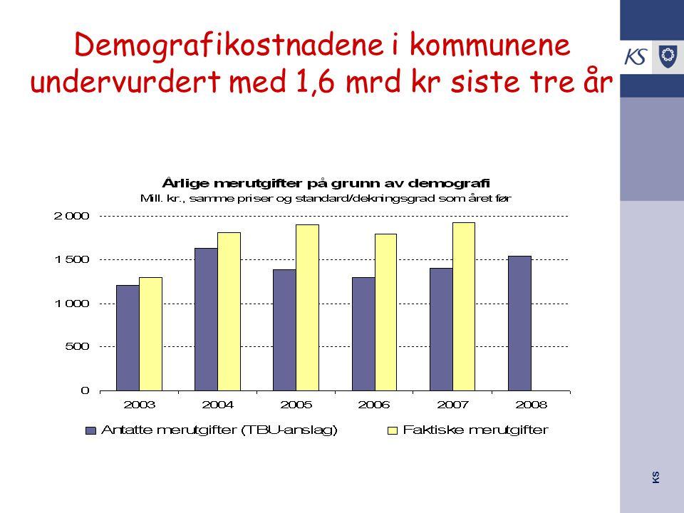 KS Demografikostnadene i kommunene undervurdert med 1,6 mrd kr siste tre år