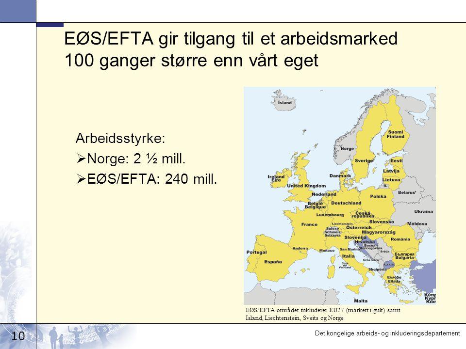 10 Det kongelige arbeids- og inkluderingsdepartement EØS/EFTA gir tilgang til et arbeidsmarked 100 ganger større enn vårt eget Arbeidsstyrke:  Norge: 2 ½ mill.
