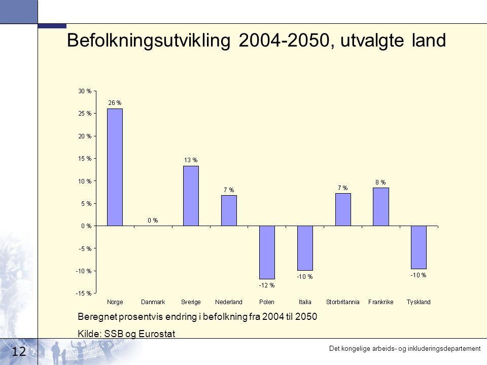 12 Det kongelige arbeids- og inkluderingsdepartement Befolkningsutvikling 2004-2050, utvalgte land Beregnet prosentvis endring i befolkning fra 2004 til 2050 Kilde: SSB og Eurostat
