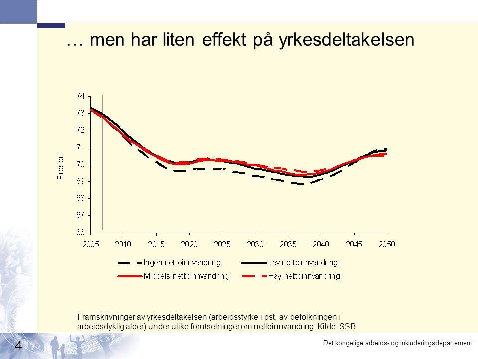 4 Det kongelige arbeids- og inkluderingsdepartement … men har liten effekt på yrkesdeltakelsen Framskrivninger av yrkesdeltakelsen (arbeidsstyrke i pst.