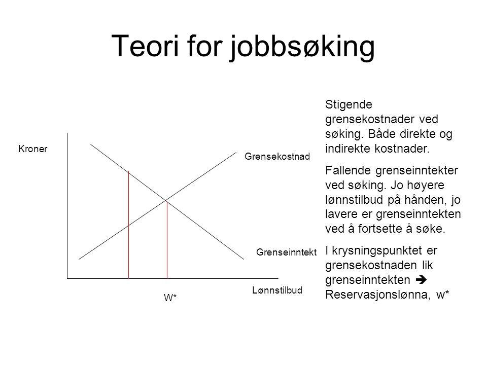 Teori for jobbsøking Grensekostnad Grenseinntekt Kroner Lønnstilbud Stigende grensekostnader ved søking.