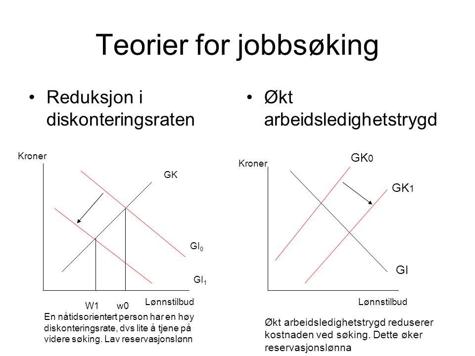 Teorier for jobbsøking Reduksjon i diskonteringsraten Økt arbeidsledighetstrygd Kroner Lønnstilbud GI 0 GI 1 GK GK 0 GK 1 GI En nåtidsorientert person har en høy diskonteringsrate, dvs lite å tjene på videre søking.