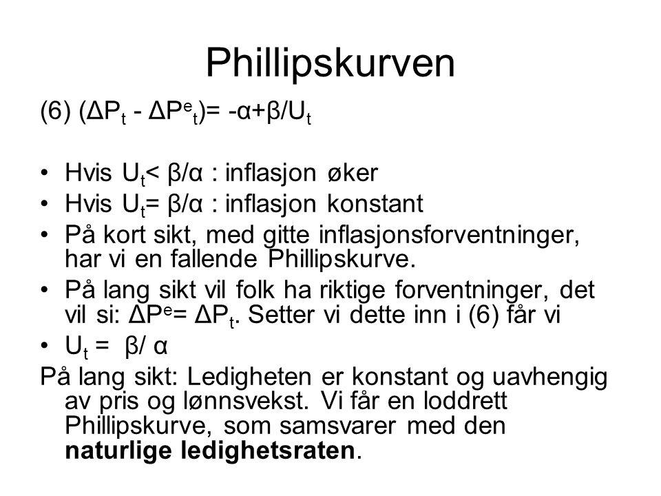 Phillipskurven (6) (ΔP t - ΔP e t )= -α+β/U t Hvis U t < β/α : inflasjon øker Hvis U t = β/α : inflasjon konstant På kort sikt, med gitte inflasjonsforventninger, har vi en fallende Phillipskurve.
