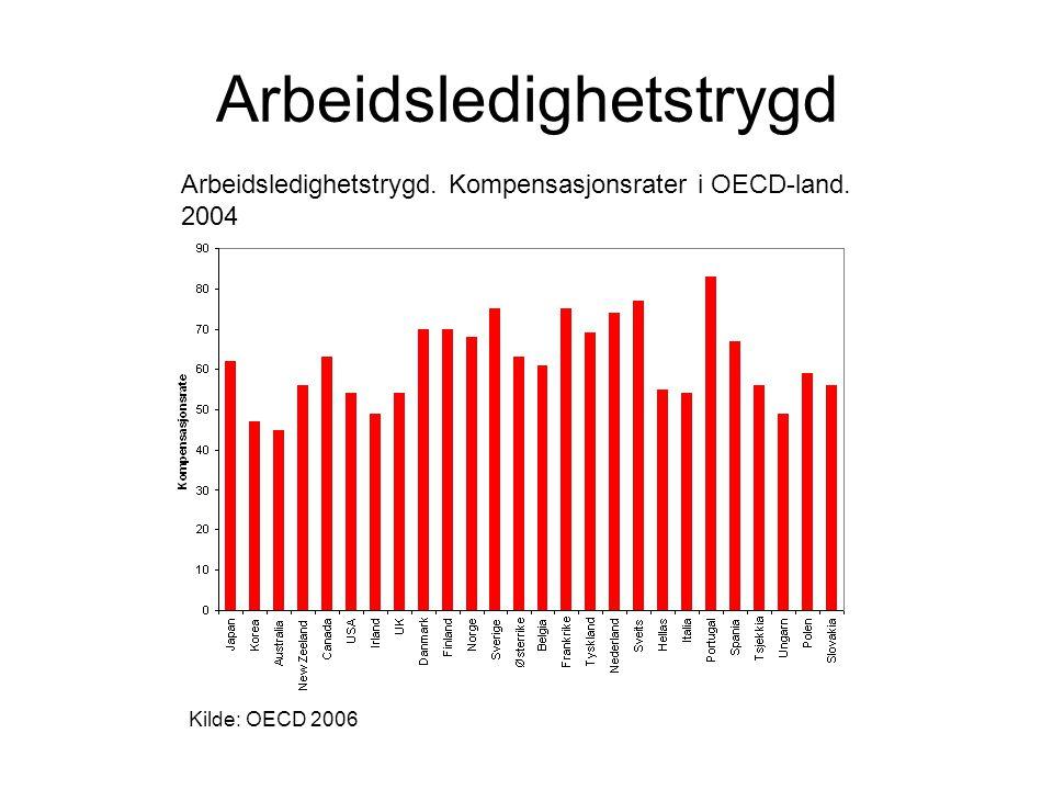 Arbeidsledighetstrygd. Kompensasjonsrater i OECD-land. 2004 Kilde: OECD 2006