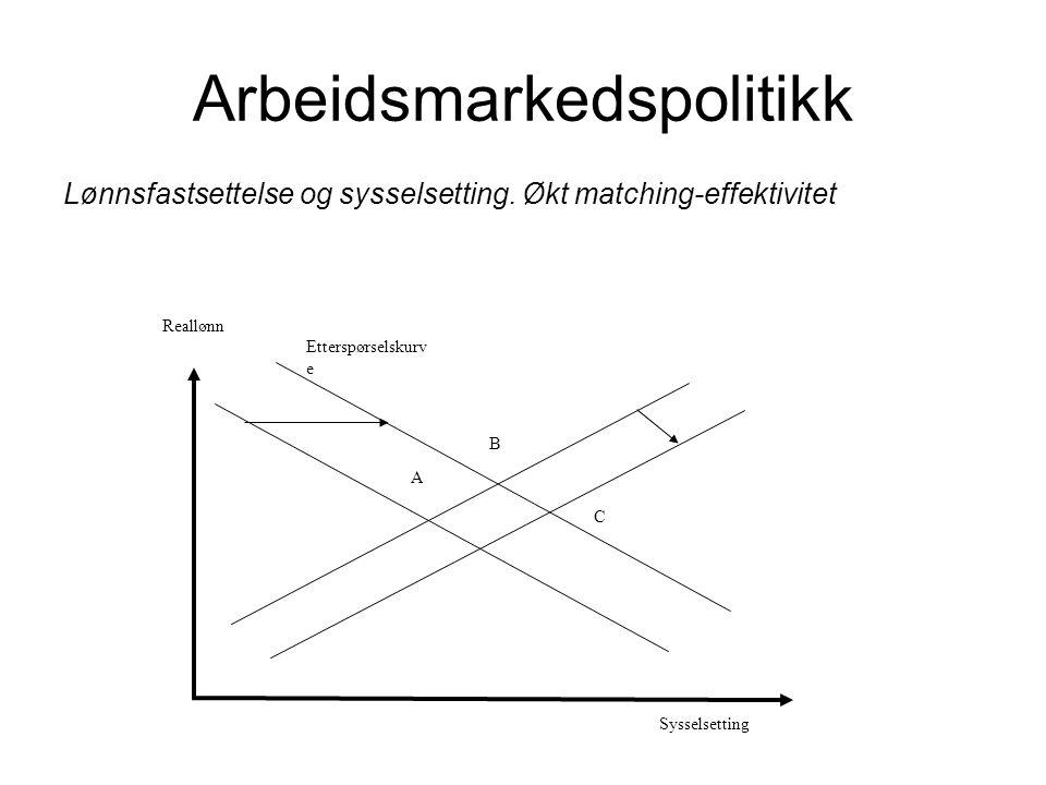 Arbeidsmarkedspolitikk Lønnsfastsettelse og sysselsetting. Økt matching-effektivitet Sysselsetting Etterspørselskurv e Reallønn A C B