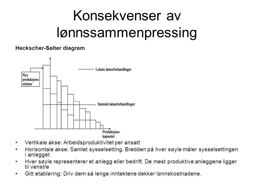 Konsekvenser av lønnssammenpressing Heckscher-Salter diagram Vertikale akse: Arbeidsproduktivitet per ansatt Horisontale akse: Samlet sysselsetting. B