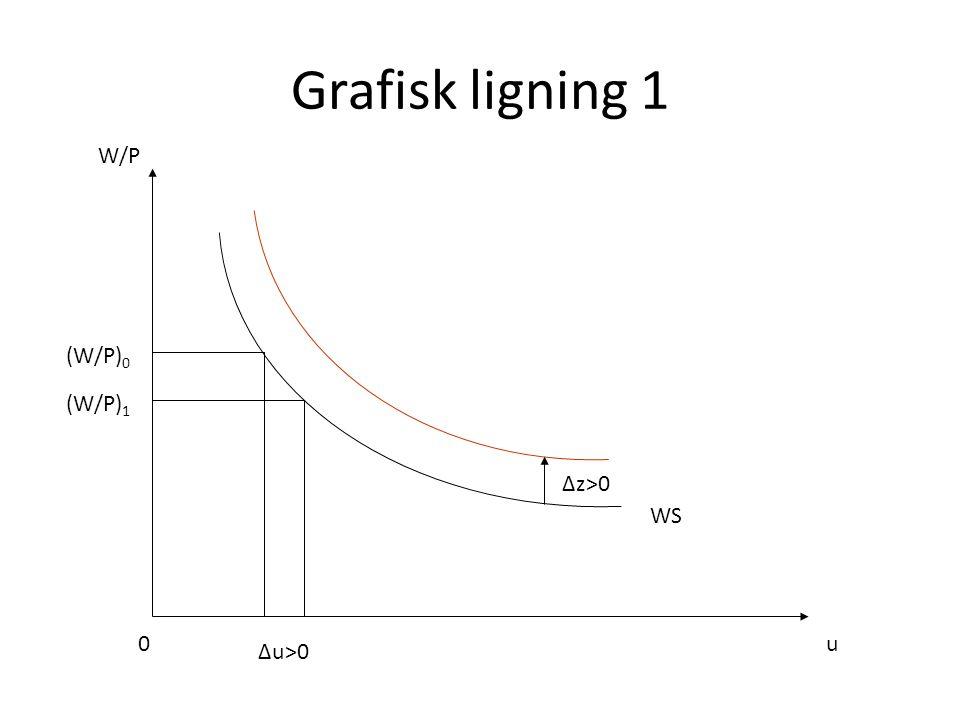 Grafisk ligning 1 u W/P WS 0 Δu>0 (W/P) 0 Δz>0 (W/P) 1