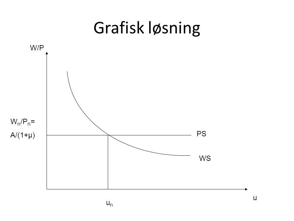 Grafisk løsning u W/P W n /P n = A/(1+μ) PS WS unun