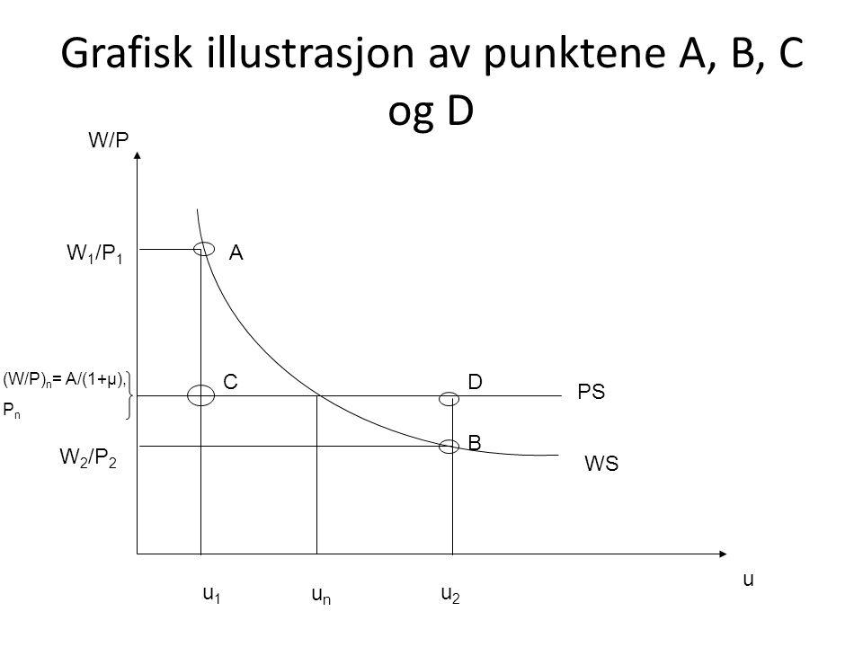 Grafisk illustrasjon av punktene A, B, C og D u W/P (W/P) n = A/(1+μ), P n PS WS unun A B u1u1 W 1 /P 1 W 2 /P 2 u2u2 CD