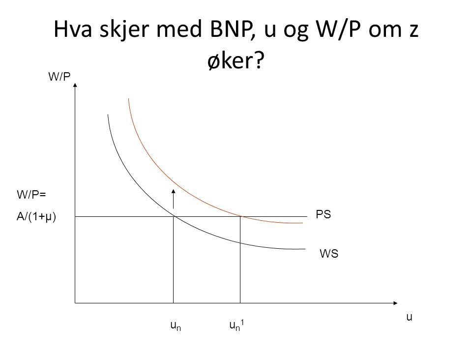Hva skjer med BNP, u og W/P om z øker? u W/P W/P= A/(1+μ) PS WS unun un1un1