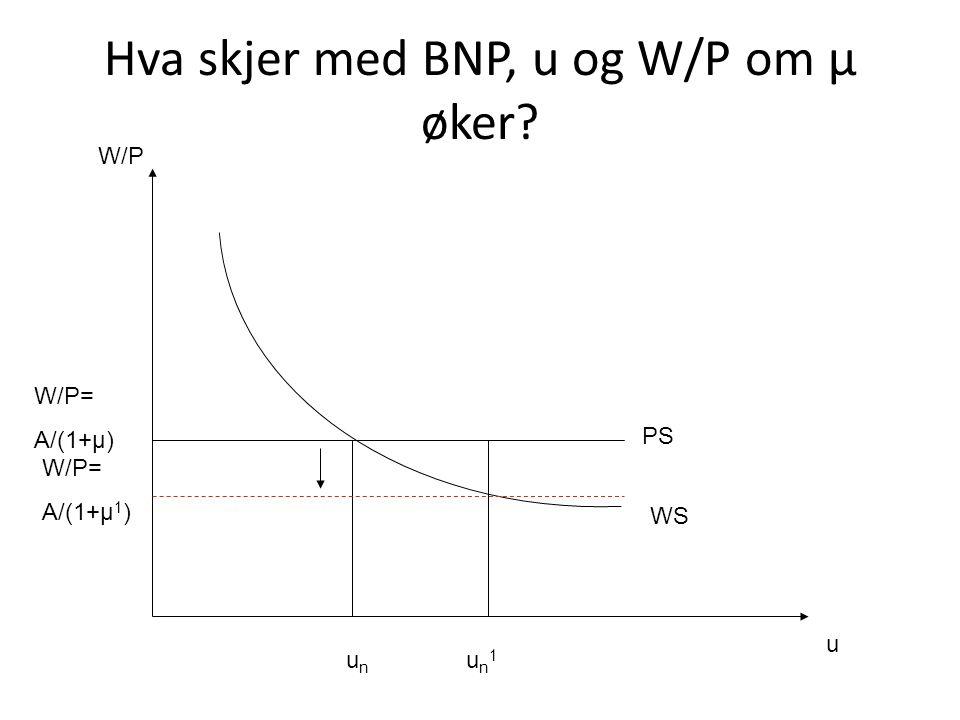 Hva skjer med BNP, u og W/P om μ øker? u W/P W/P= A/(1+μ) PS WS unun un1un1 W/P= A/(1+μ 1 )