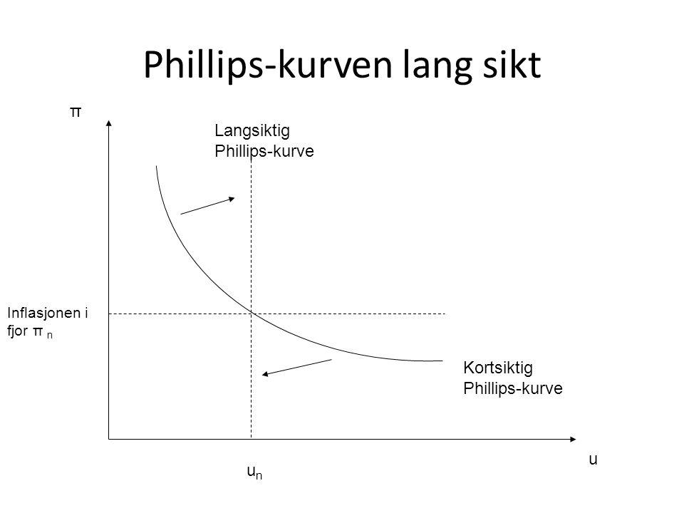 Phillips-kurven lang sikt u π Inflasjonen i fjor π n Kortsiktig Phillips-kurve unun Langsiktig Phillips-kurve