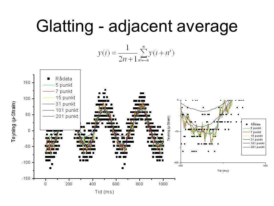 Glatting - adjacent average