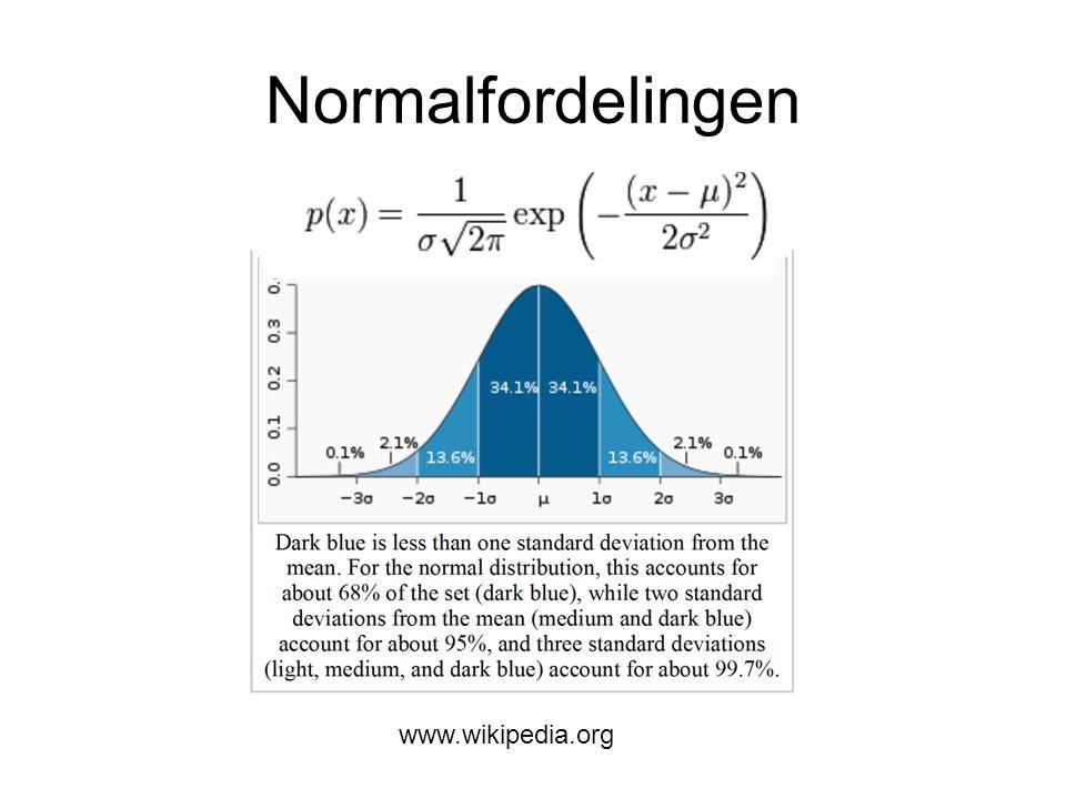 Estimat av parametrene Middelverdi: Standard avvik: Måler y N ganger: