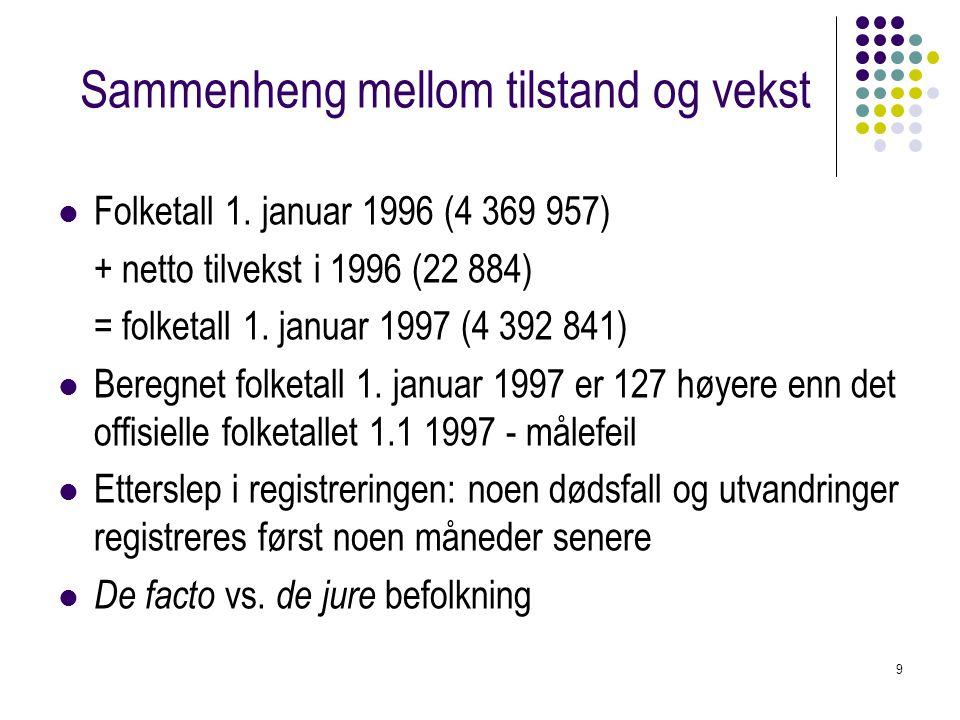 9 Sammenheng mellom tilstand og vekst Folketall 1. januar 1996 (4 369 957) + netto tilvekst i 1996 (22 884) = folketall 1. januar 1997 (4 392 841) Ber