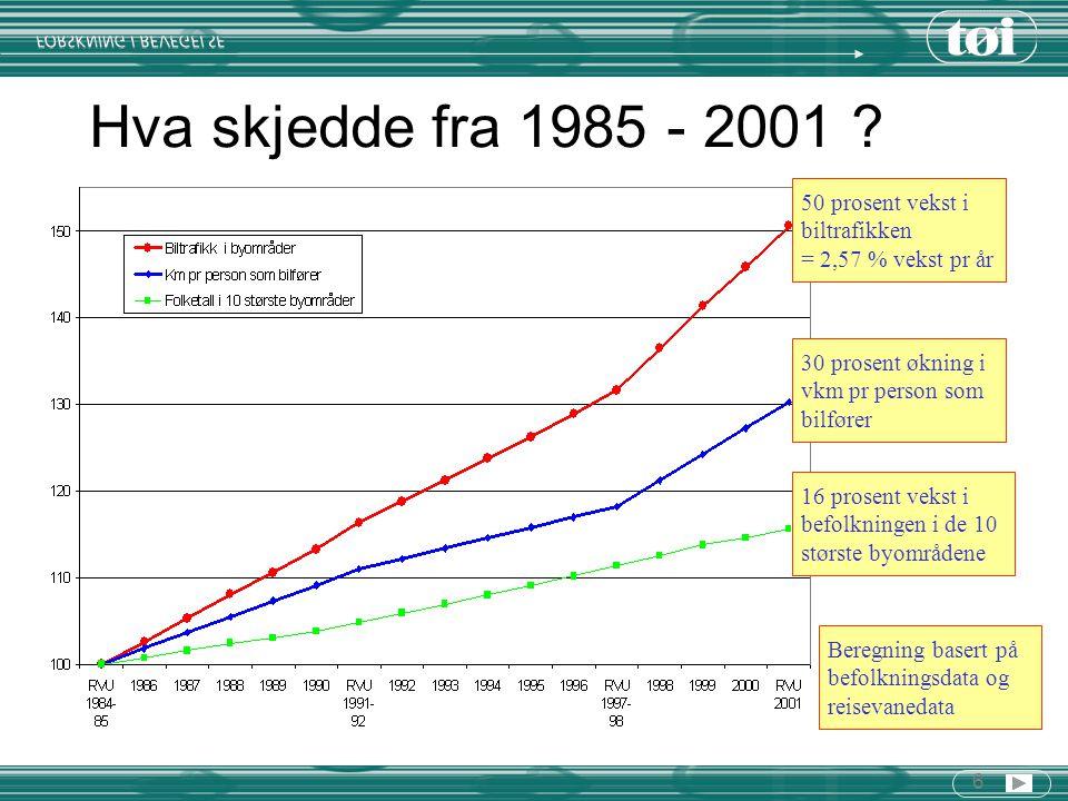 6 Hva skjedde fra 1985 - 2001 ? 16 prosent vekst i befolkningen i de 10 største byområdene 30 prosent økning i vkm pr person som bilfører 50 prosent v