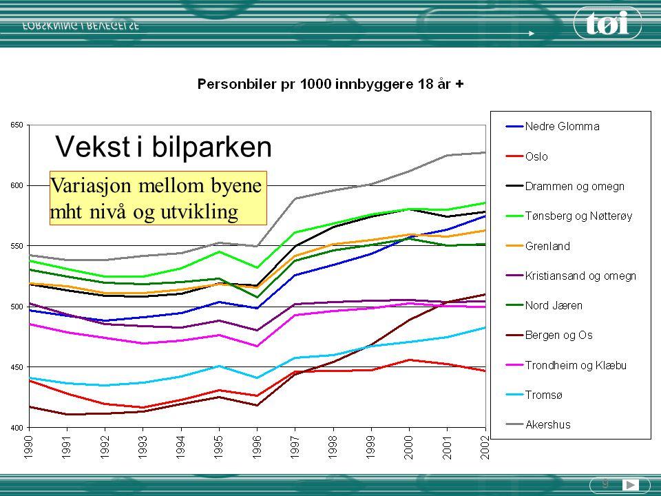 30 Endringer i Scenario 1 Befolkningsvekt = 11 – 14 % Vekst i transportvolum = befolkningsvekst = 11 – 14 % Vekst i omfang av biltrafikk: 7 – 8 % Vekst i omfang av gange/sykkel: 16 – 20 % Vekst i omfang av kollektivtransport: 20 – 28 % Økning i kollektivandel på 1 – 2 prosentpoeng Betydelige endringer i transportvolum Marginale endringer i reisemiddelfordeling