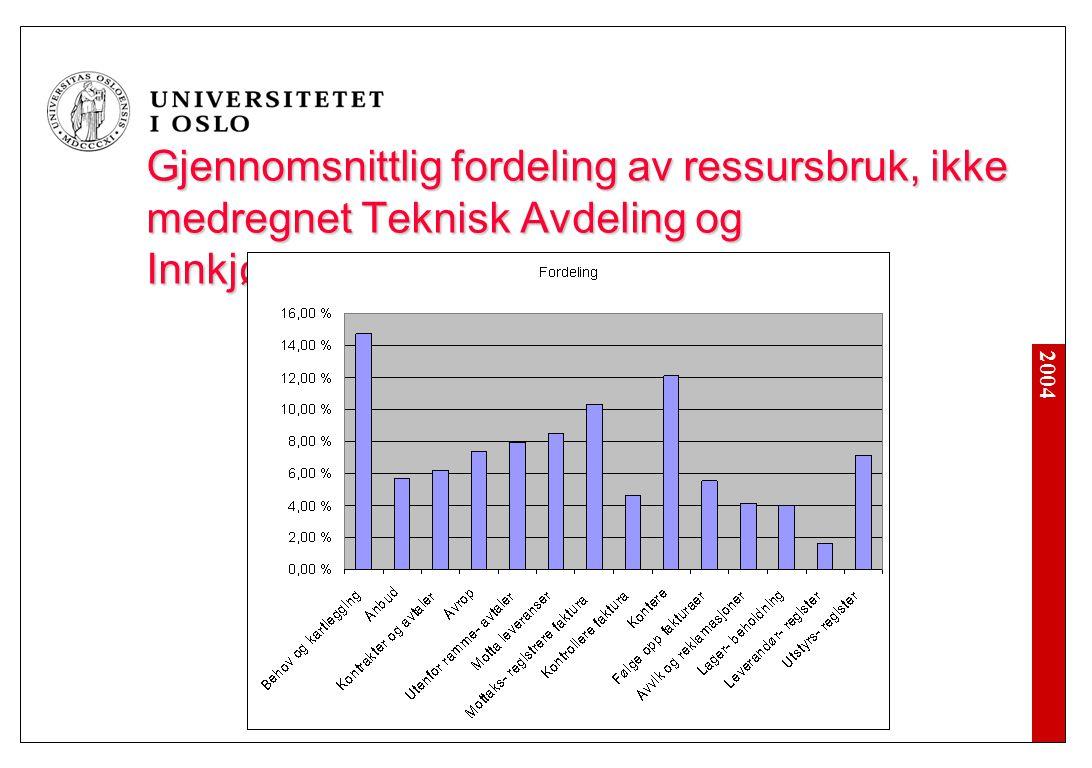 2004 Gjennomsnittlig fordeling av ressursbruk, ikke medregnet Teknisk Avdeling og Innkjøpsseksjonen