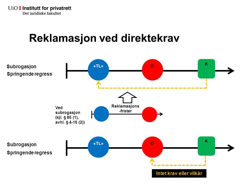 Reklamasjon ved direktekrav «TL»D K Subrogasjon Springende regress Ved subrogasjon (kjl. § 85 (1), avhl. § 4-16 (2)) Reklamasjons -frister «TL»D K Spr