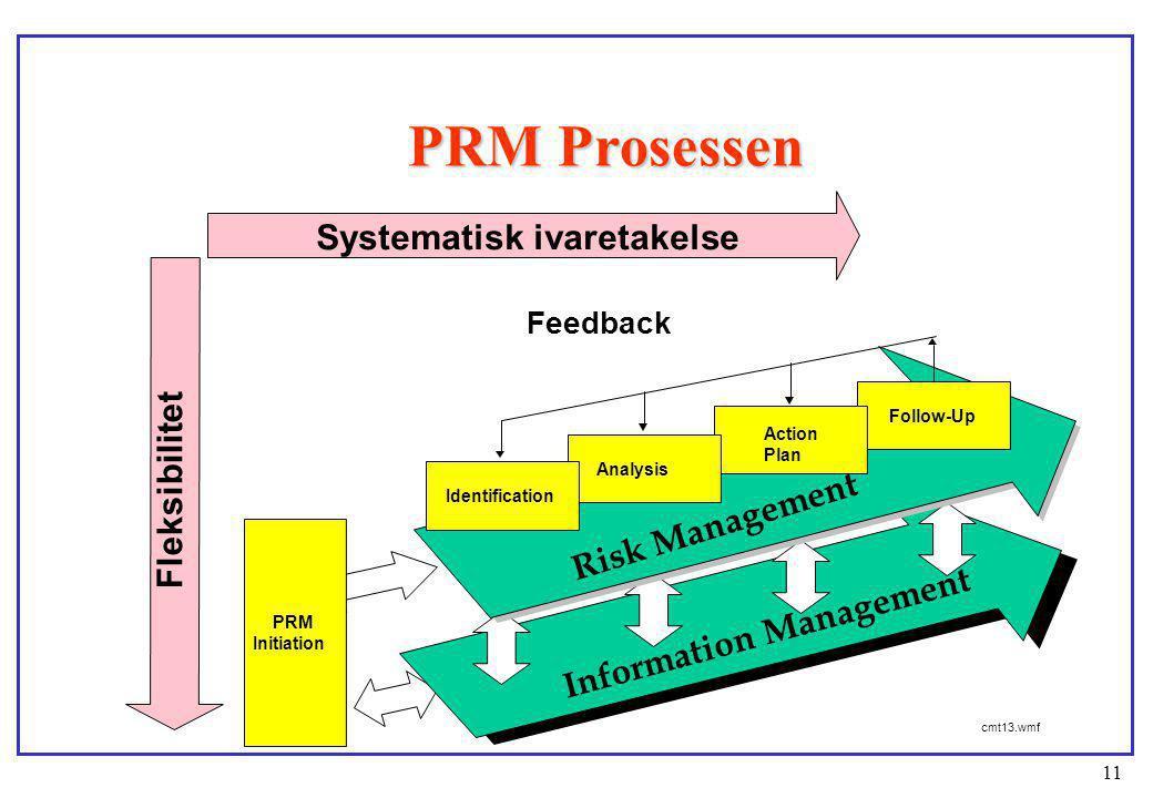 11 PRM Prosessen PRM Initiation Follow-Up Action Plan Identification cmt13.wmf Systematisk ivaretakelse Feedback Fleksibilitet Risk Management Informa