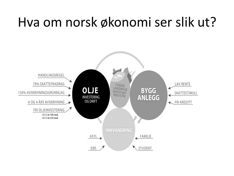 Hva om norsk økonomi ser slik ut?