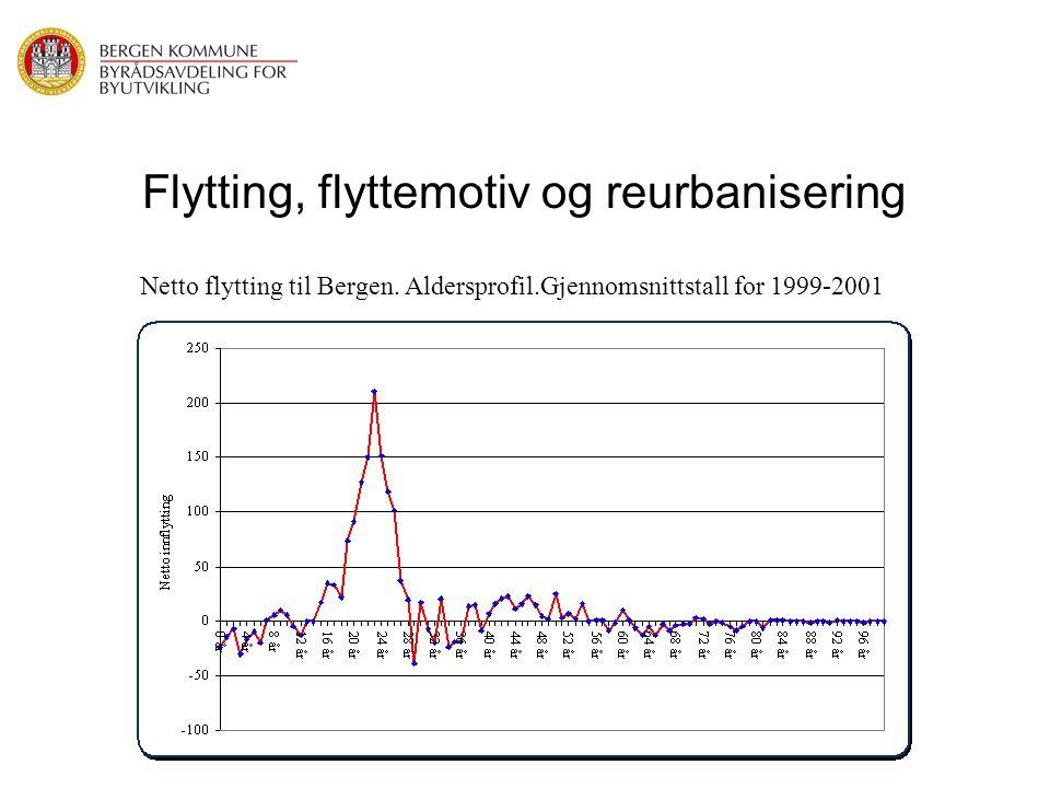 Flytting, flyttemotiv og reurbanisering Netto flytting til Bergen. Aldersprofil.Gjennomsnittstall for 1999-2001