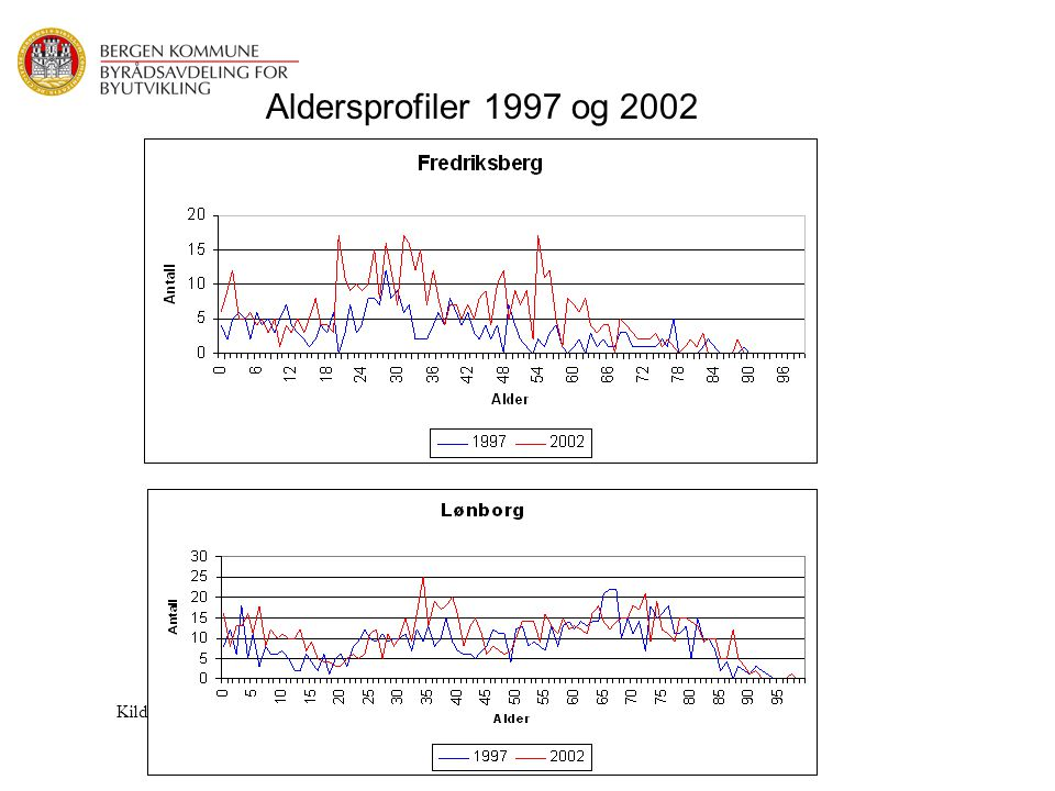 Aldersprofiler 1997 og 2002 Kilde:SSB/Bergen Kommune