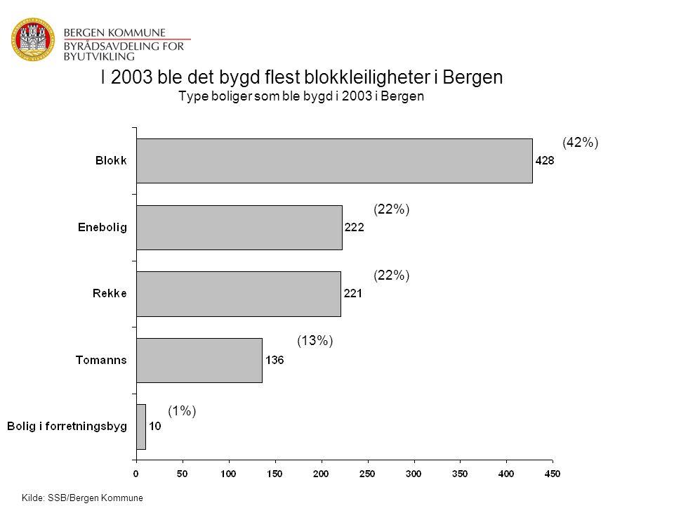 I 2003 ble det bygd flest blokkleiligheter i Bergen Type boliger som ble bygd i 2003 i Bergen (42%) (22%) (13%) (1%) Kilde: SSB/Bergen Kommune