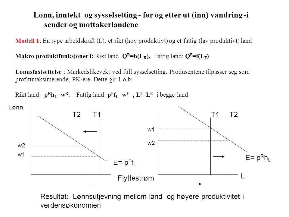 Lønn L w1 E= p F f L T1T2 T1 w2 E= p R h L Flyttestrøm w2 w1 Lønn, inntekt og sysselsetting - før og etter ut (inn) vandring -i sender og mottakerlandene Modell 1: En type arbeidskraft (L), et rikt (høy produktivt) og et fattig (lav produktivt) land Makro produktfunksjoner i: Rikt land Q R =h(L R ), Fattig land: Q F =f(L F ) Lønnsfastsettelse : Markedslikevekt ved full sysselsetting.