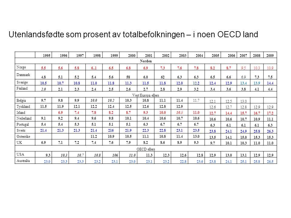Utenlandsfødte som prosent av totalbefolkningen – i noen OECD land 199519961997199819992000200120022003200420052006200720082009 Norden Norge 5.55.65.86..16.56.86.97.37.67.88.28.79.510.310.9 Danmark 4.85.15.25.45.6586.0626.3 6.56.6 6.97.3 7.5 Sverige 10.510.710.811.011.811.311.511.812.012.212.412.913.413.914.4 Finland 2.02.12.32.42.52.62.72.82.93.23.43.63.84.14.4 Vest Europa ellers Belgia9.79.89.910.010.210.310.811.111.411.7 12.112.513.0 Tyskland11.511.912.112.212.412.512.612.812.9 12.612.712.812.9 Irland 6.97.47.88.28.79.310.010.511.0 12.714.415.716.717.2 Nederland9.19.29.49.69.810.110.410.610.710.6 10.710.911.1 Portugal5.4 5.35.1 6.36.7 6.36.1 6.3 Sveits21.421.3 21.421621.922.322.823.123.5 23.824.124.925.826.3 Østerrike 11.210.910.511.110.811.413.0 13.514.115.015.3 UK6.97.17.27.47.67.98.28.68.99.3 9.710.110.311.0 OECD ellers USA 9.310.310.710.810611.011.312.312.612.812.913.013.112.9 Australia 23.023.3 23.223.123.023.123.222.823.623.824.125.125.826.5