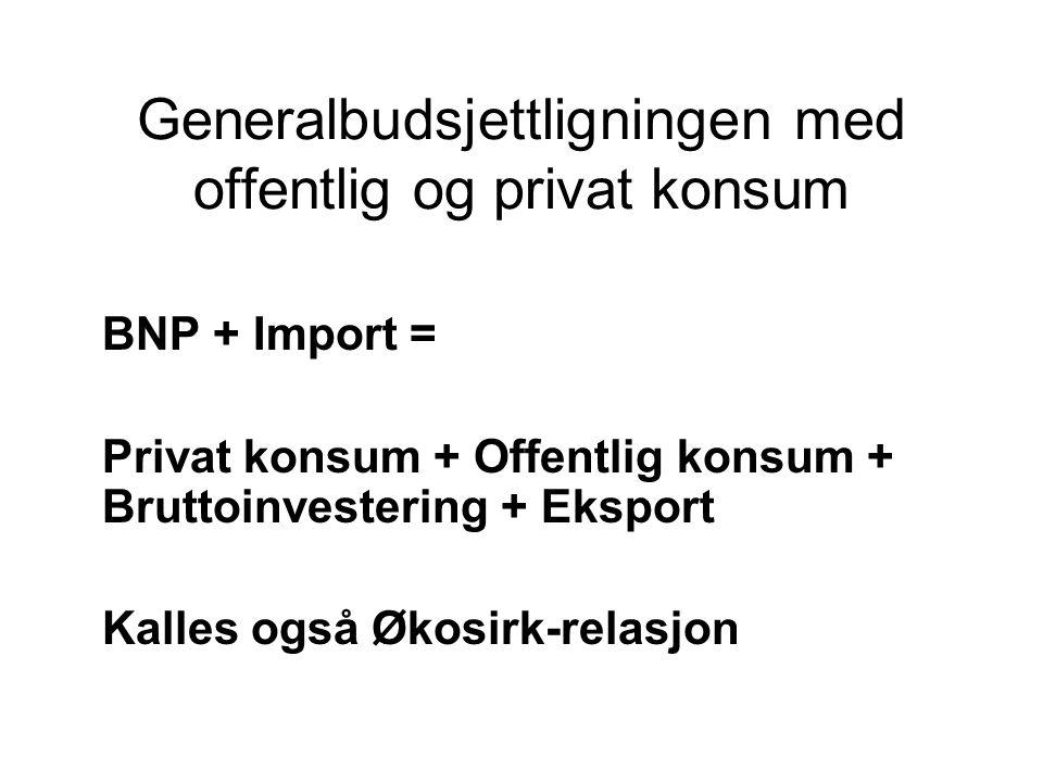 Generalbudsjettligningen med offentlig og privat konsum BNP + Import = Privat konsum + Offentlig konsum + Bruttoinvestering + Eksport Kalles også Økos